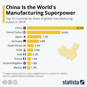 https://www.statista.com/chart/20858/top-10-countries-by-share-of-global-manufacturing-output/